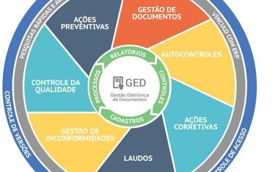 Benefícios da Gestão Eletrônica de Documentos – GED